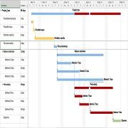 MIT informatika: materialno planiranje