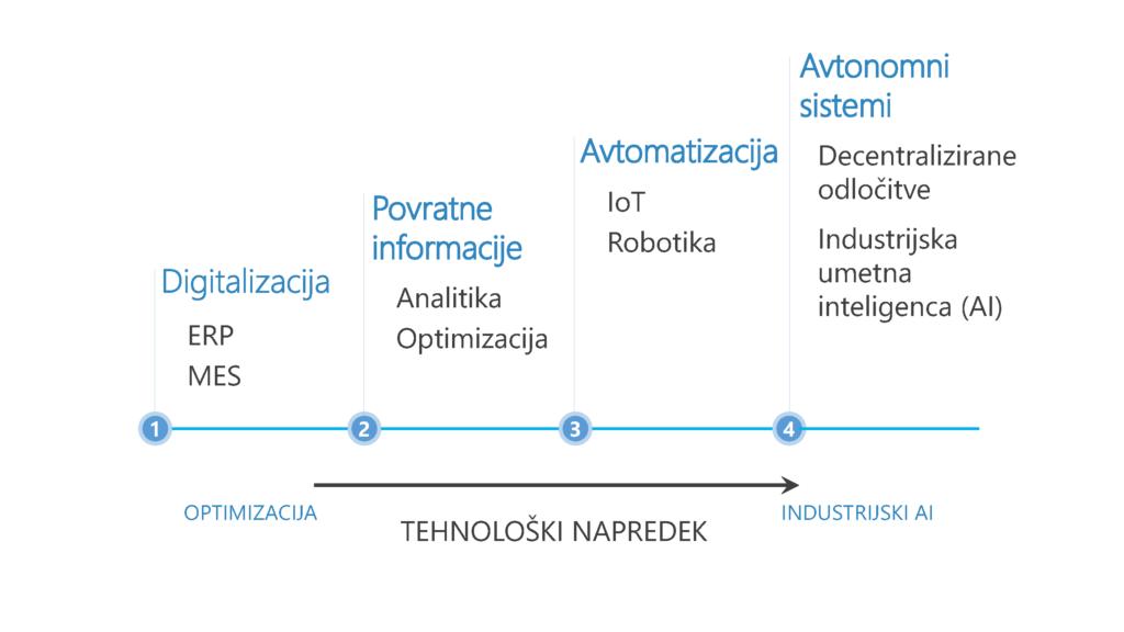 MIT informatika: Industrija 4.0 - digitalizacija, tehnoloski napredek