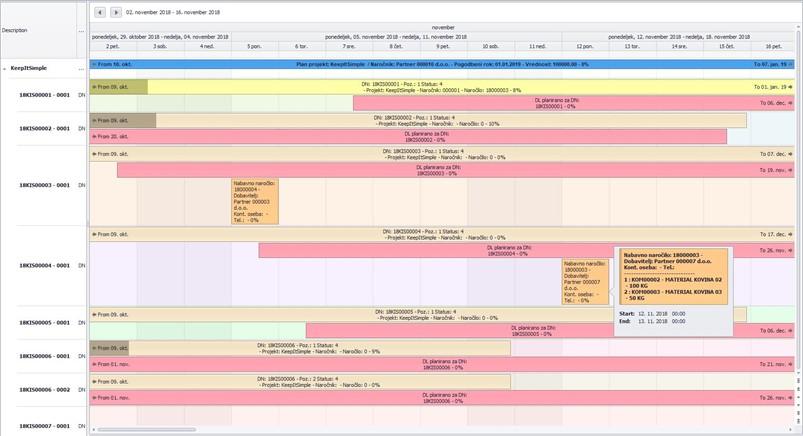 MIT informatika - vizualizacija planiranja_Samodejni zajem podatkov o zaključevanju posamezne operacije planerju poenostavlja terminiranje